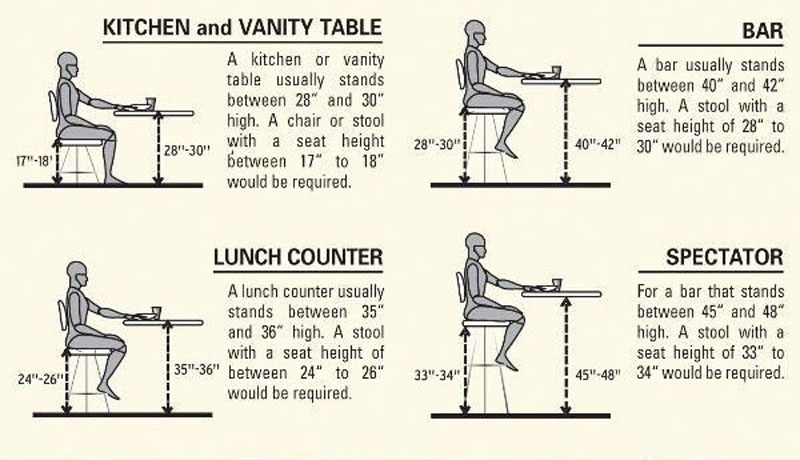 Bar stool buying guide from bar stool manufacturer - Average height of bar stools ...